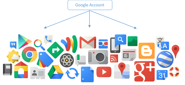 one Google account to rule them all